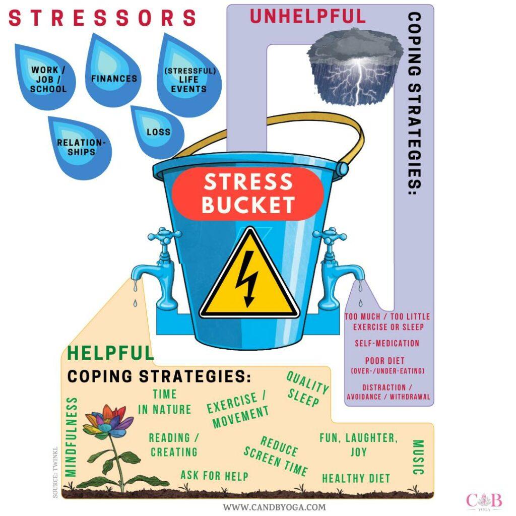 STRESS BUCKET C and B Yoga